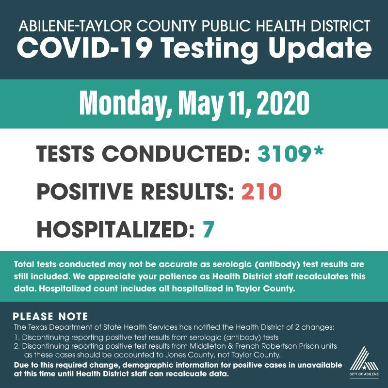 COVID-19 test results 5-11-2020
