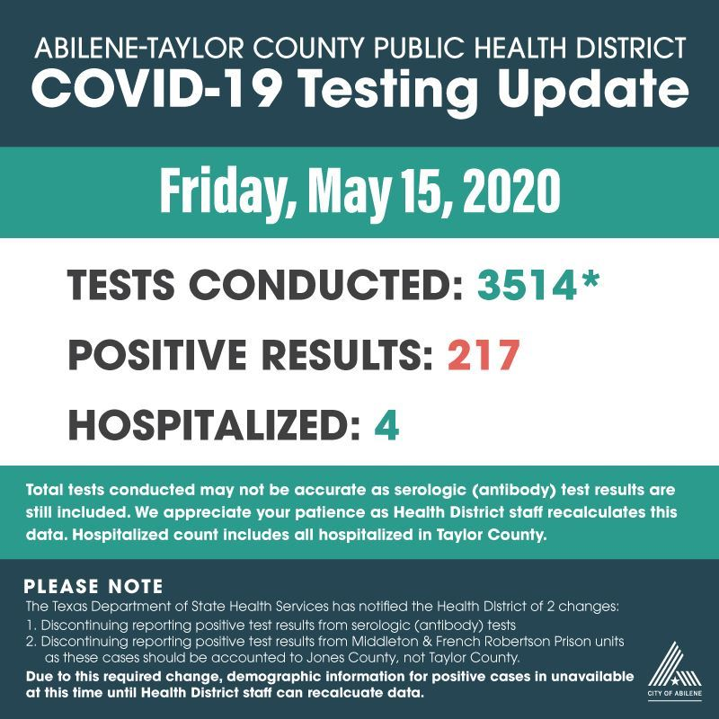COVID-19 test results 5-15-2020